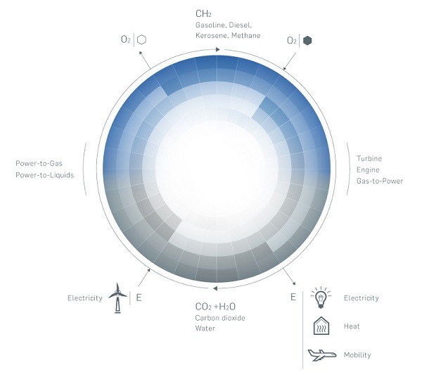 processo Fischer-Tropsch creazione idrocarburo sintetico