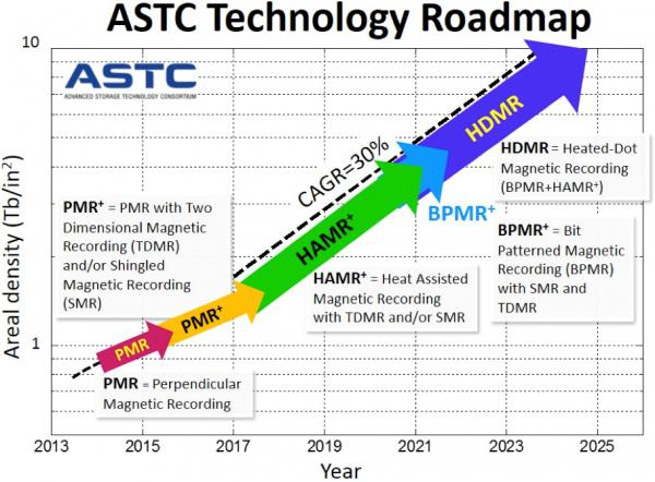 roadmap hard disk pmr smr hamr tdmr