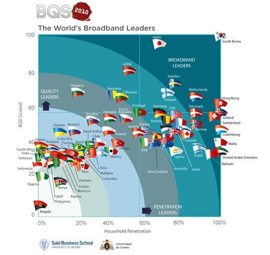 world's broadband leaders