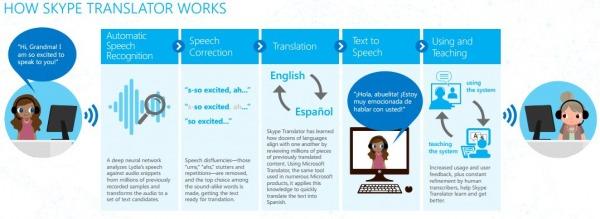 Skyper Translator, come funziona