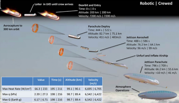 Come portare i dirigibili su Venere
