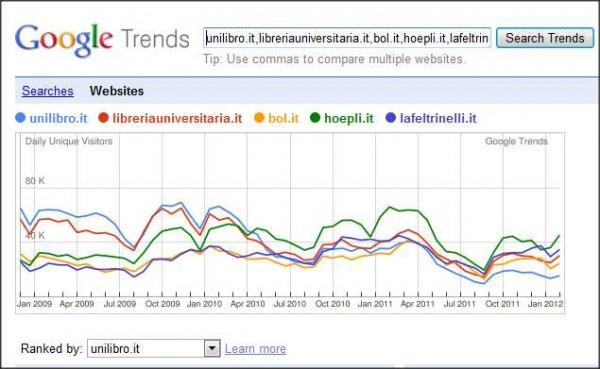 trend librerie online