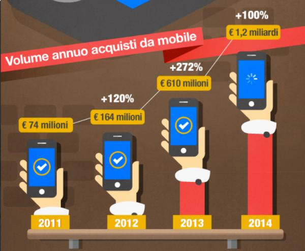 E-commerce da smartphone