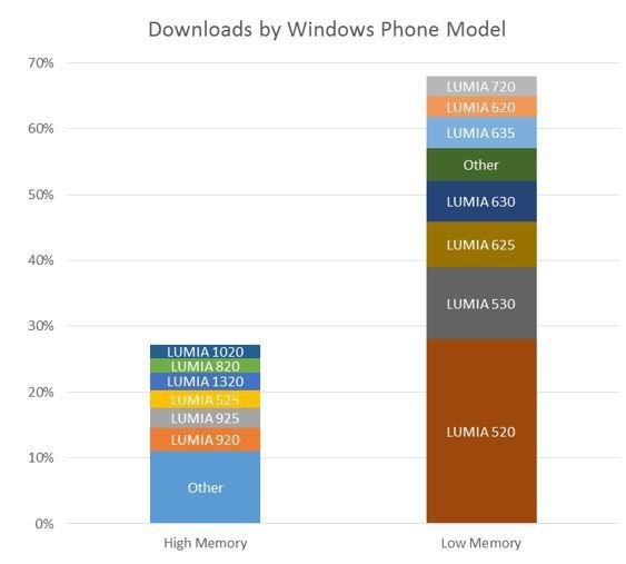 Lumia Download