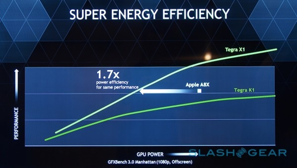 consumi Nvidia Tegra X1