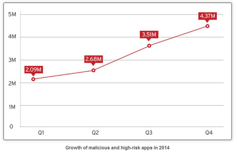 I malware per dispositivi mobili sono pi di 4 milioni for Mobili piu
