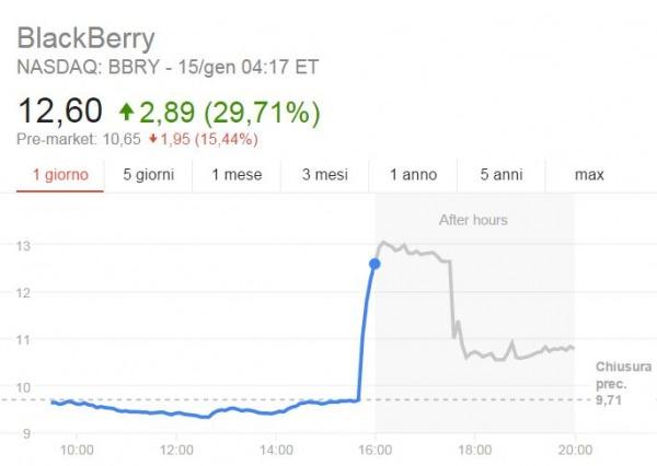 Azioni BlackBerry ieri