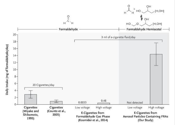Hidden Formaldehyde in E-Cigarette Aerosols
