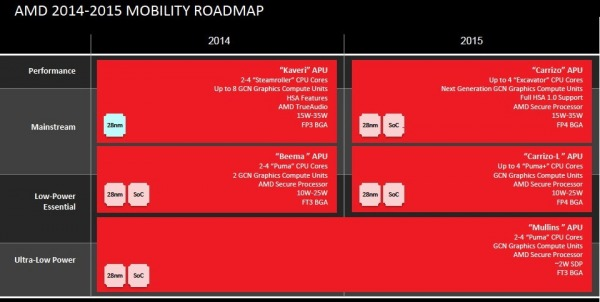AMD Carrizo Roadmap Mobile 2015