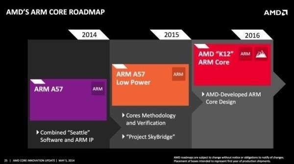 AMD ARM Core Roadmap
