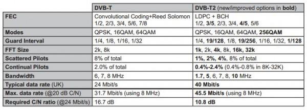 Confronto tra DVB-T e DVB-T2
