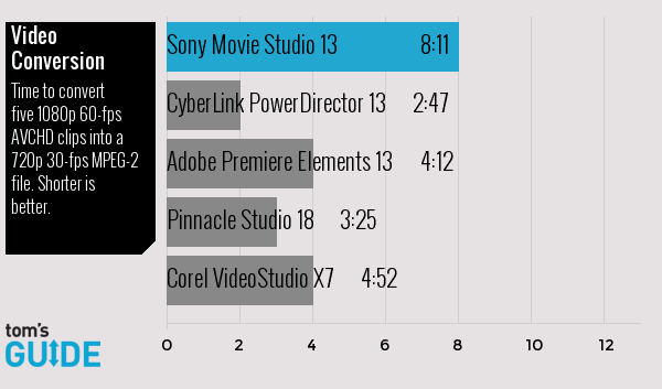 Recensione Sony Movie Studio Platinum 13: non per i