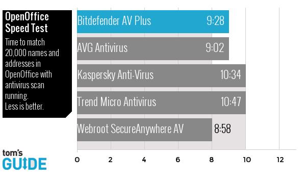 Bitdefender antivirus 2015 openoffice
