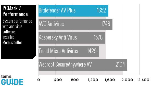 Bitdefender antivirus 2015 pcmark7