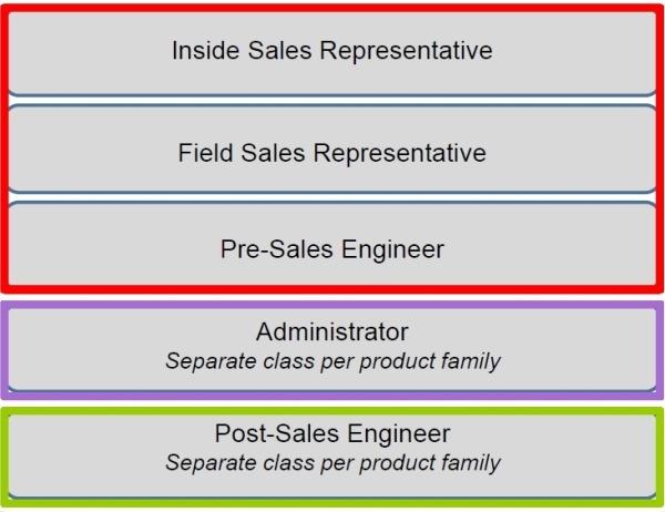 I corsi di formazione di Websense indirizzati a ogni figura professionale