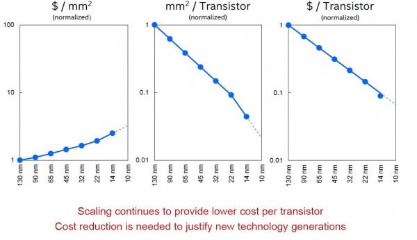 Intel transistor processi produttivi