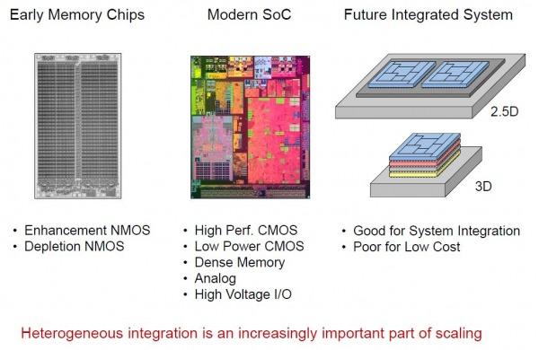 Intel CPU design 2.5D e 3D