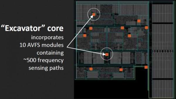 AMD Carrizo AVFS