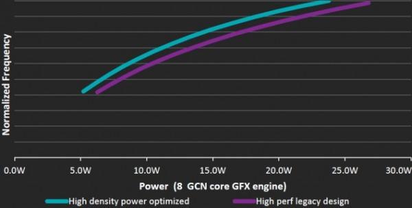 Consumi GPU AMD Carrizo