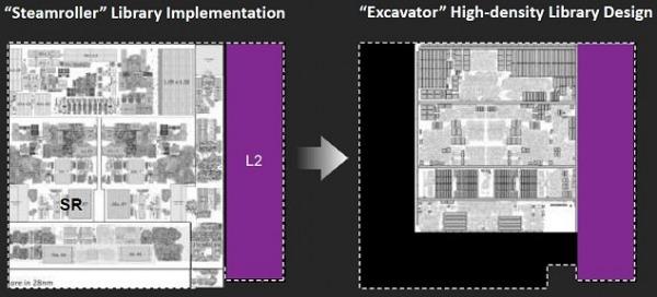 AMD Excavator librerie alta densità