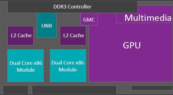 AMD Carrizo schema