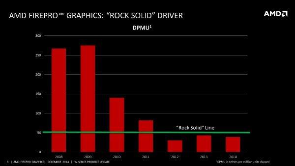 AMD FirePro driver stabili