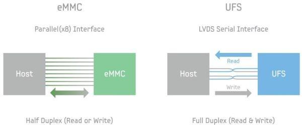 eMMC vs UFS