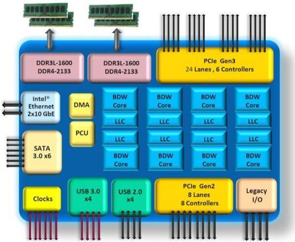 Intel Xeon D diagramma blocchi