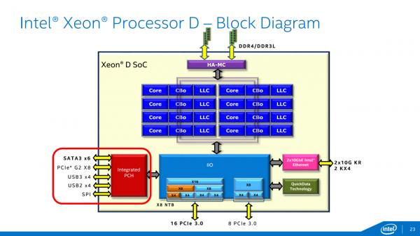 Intel Xeon D specifiche