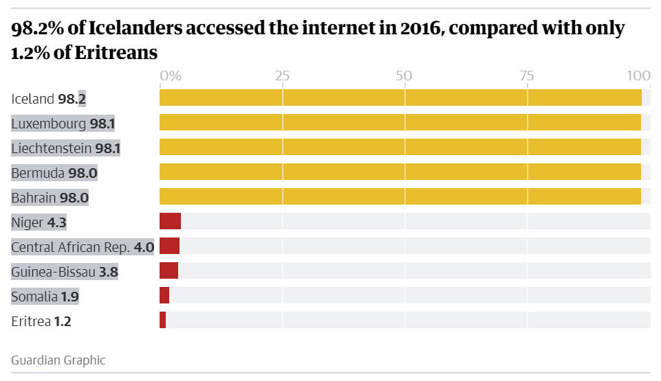 Crescita internet in calo