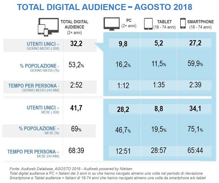 total_digital_audience_agosto_2018