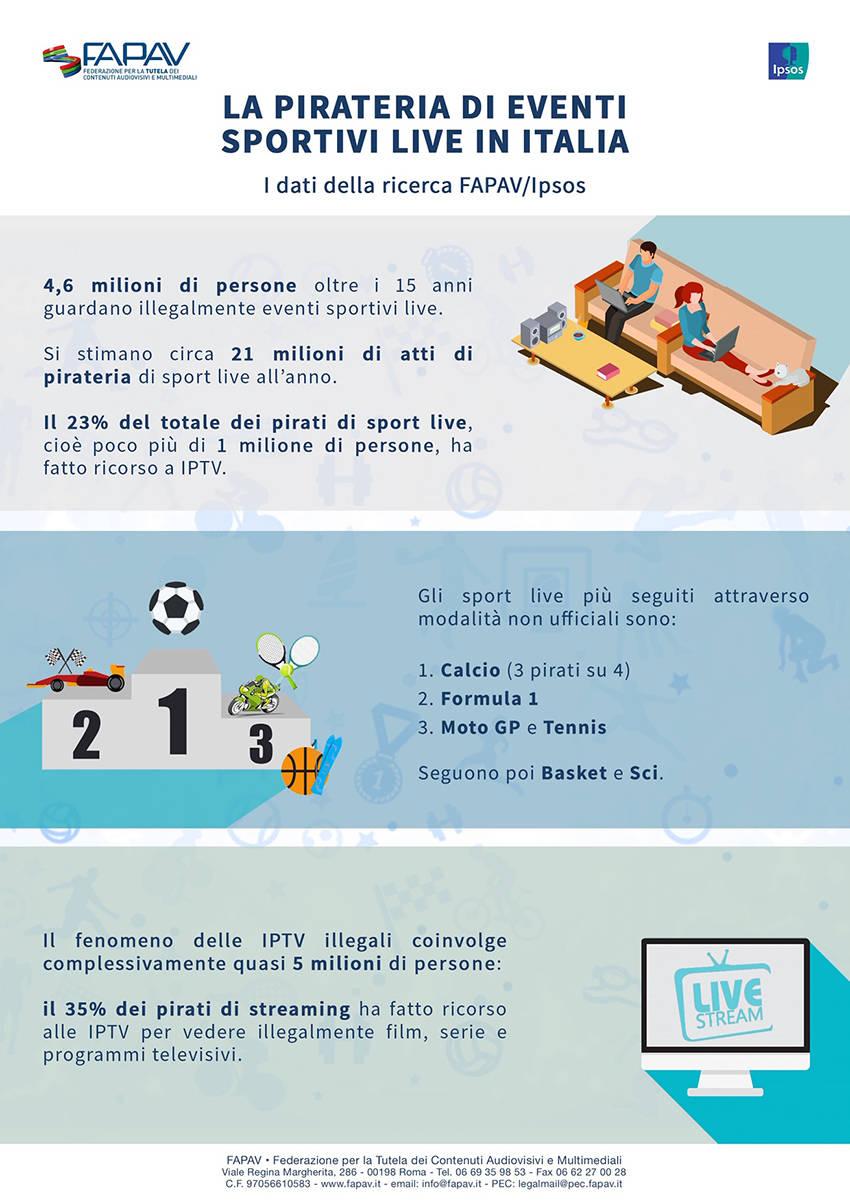 infografica_fapav_iptv_pirata
