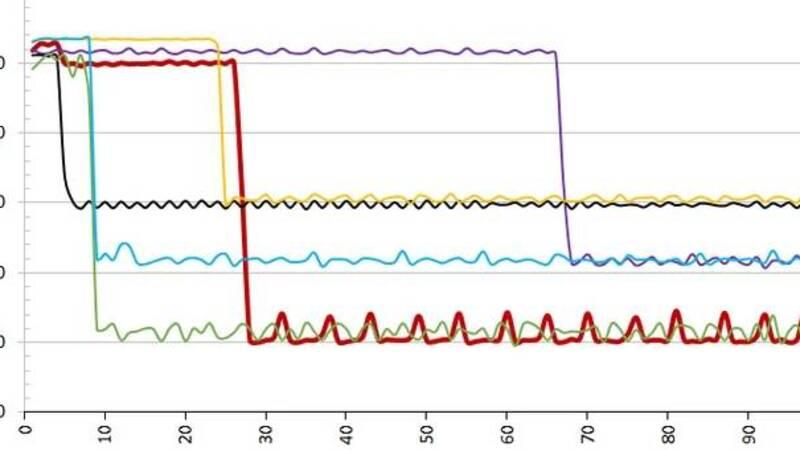 Prestazioni Crucial BX500 da 240 GB   Tom's Hardware