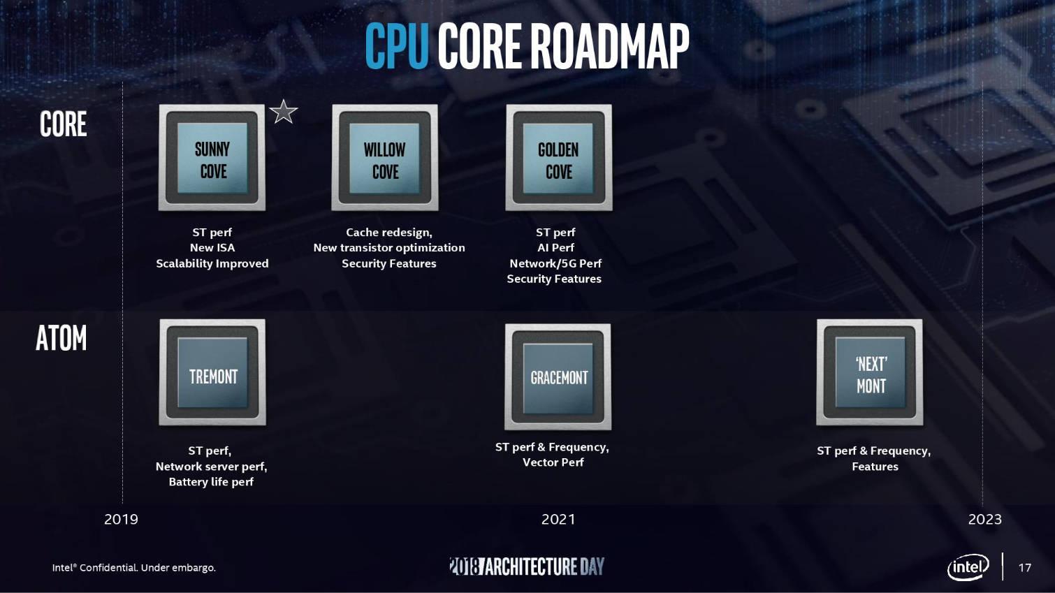 Intel CPU Core Roadmap Sunny Cove Willow Cove Golden Cove