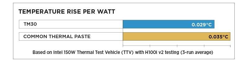 Corsair TM30 pasta termica