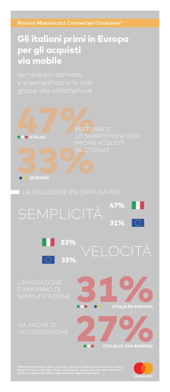 infografica_mastercard_connected_consumer