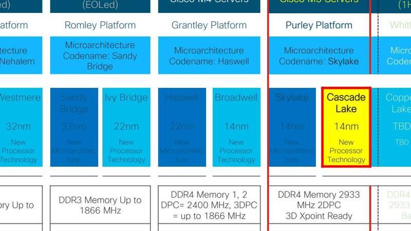 Intel e il supporto PCI Express 4 0 sui server  Certezze