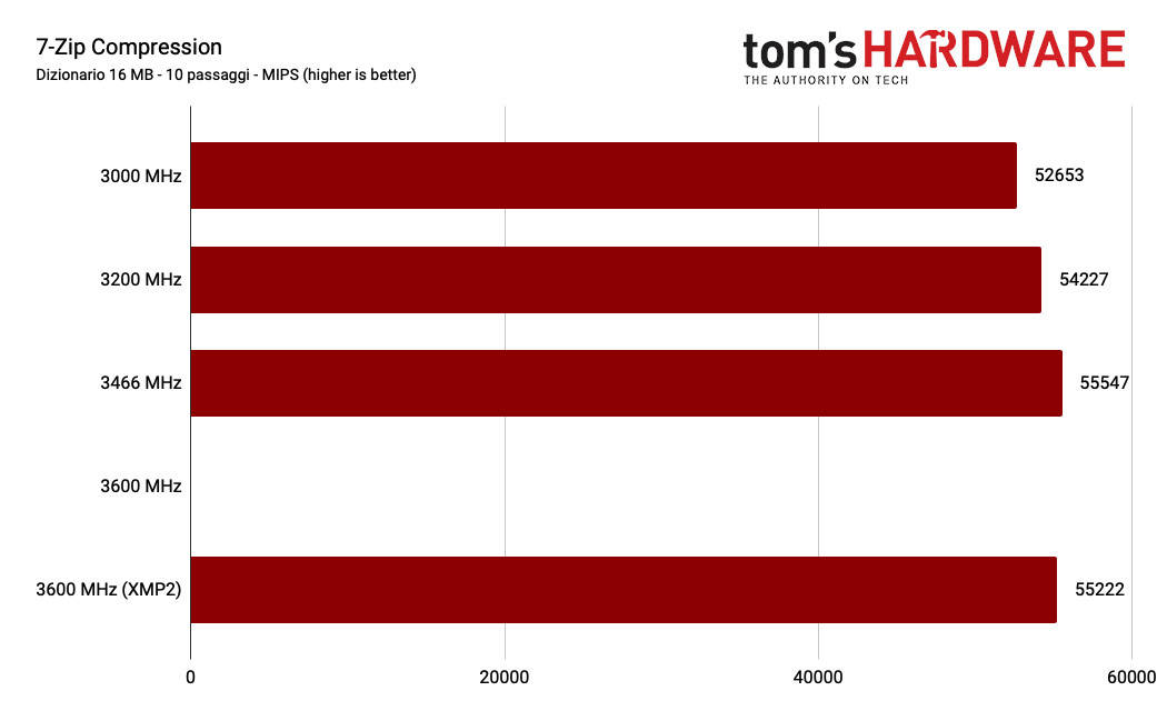 Corsair Dominator Platinum RGB DDR4-3600 prestazioni