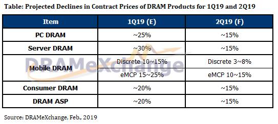 DRAMeXchange report febbraio 2019
