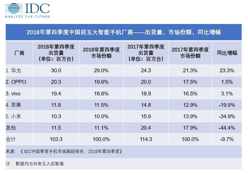 IDC mercato smartphone Cina
