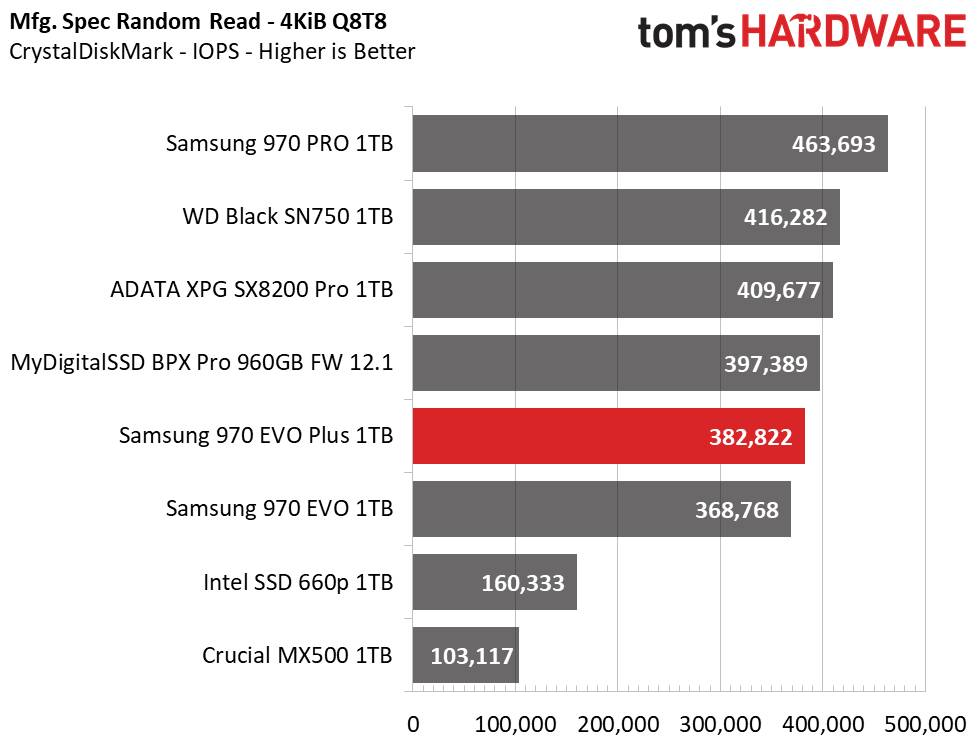 Samsung 970 EVO Plus 1TB CrystalDiskMark