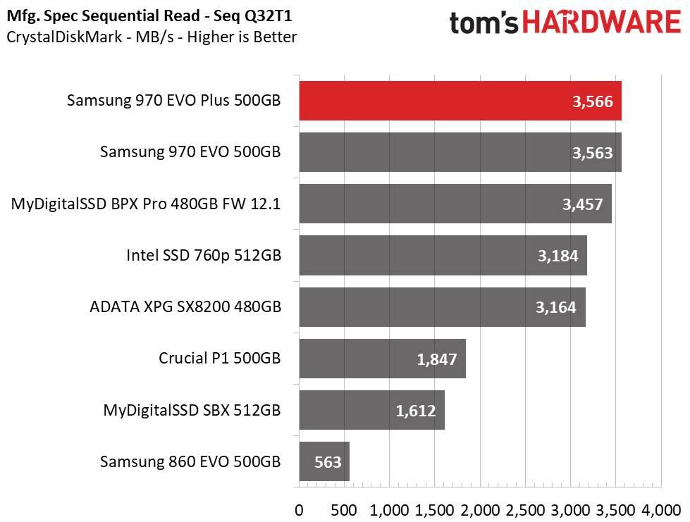 Samsung 970 EVO Plus CristalDiskMark