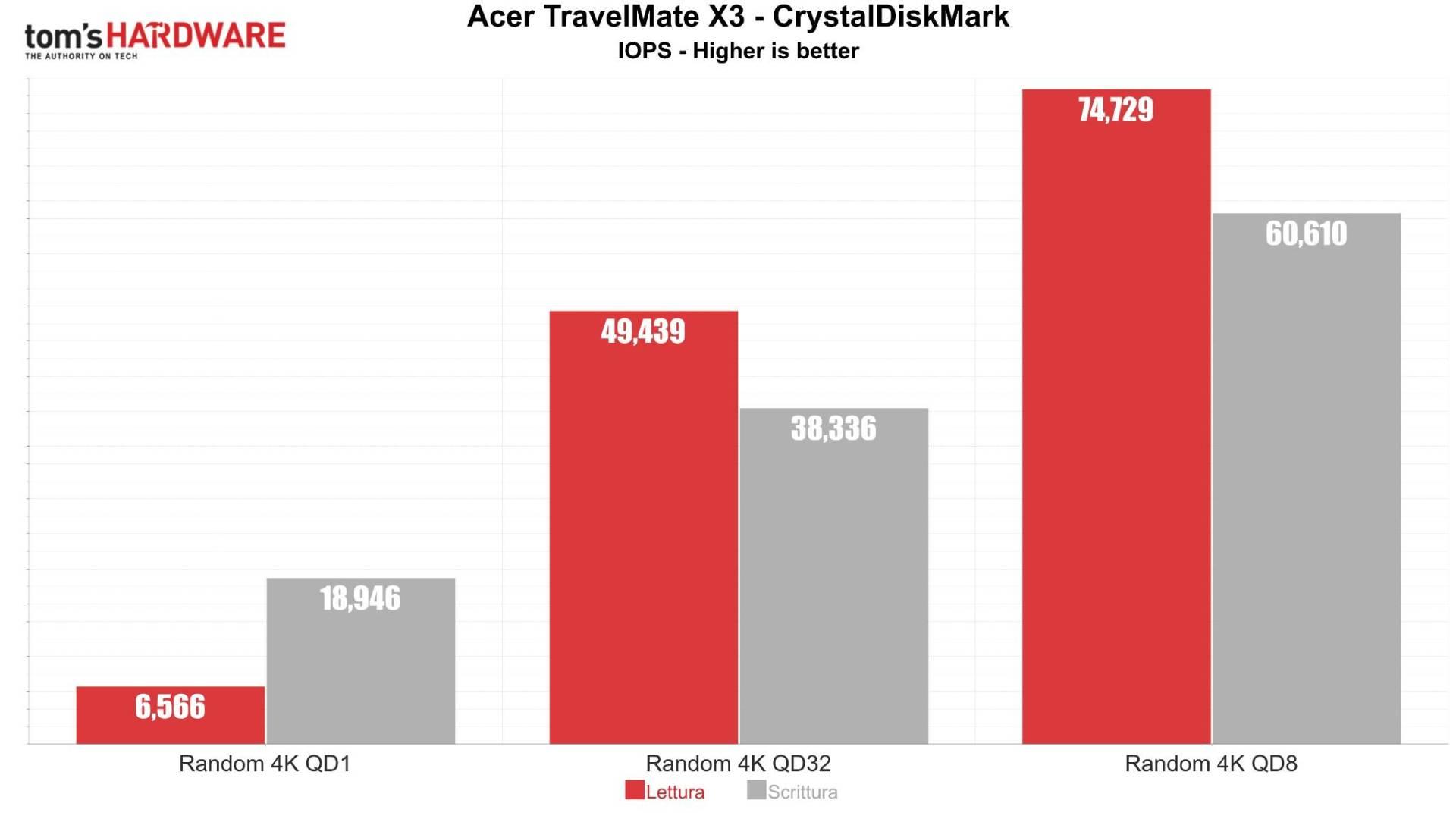 Acer TravelMate X3 CrystalDiskMark