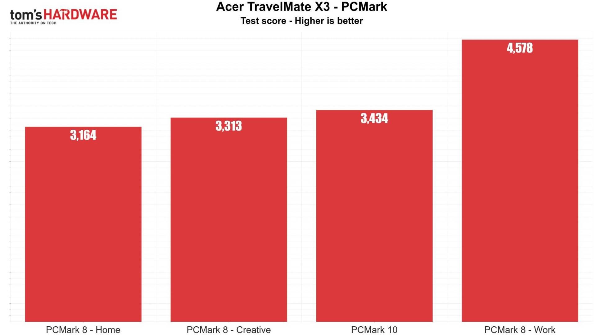 Acer TravelMate X3 PCMark