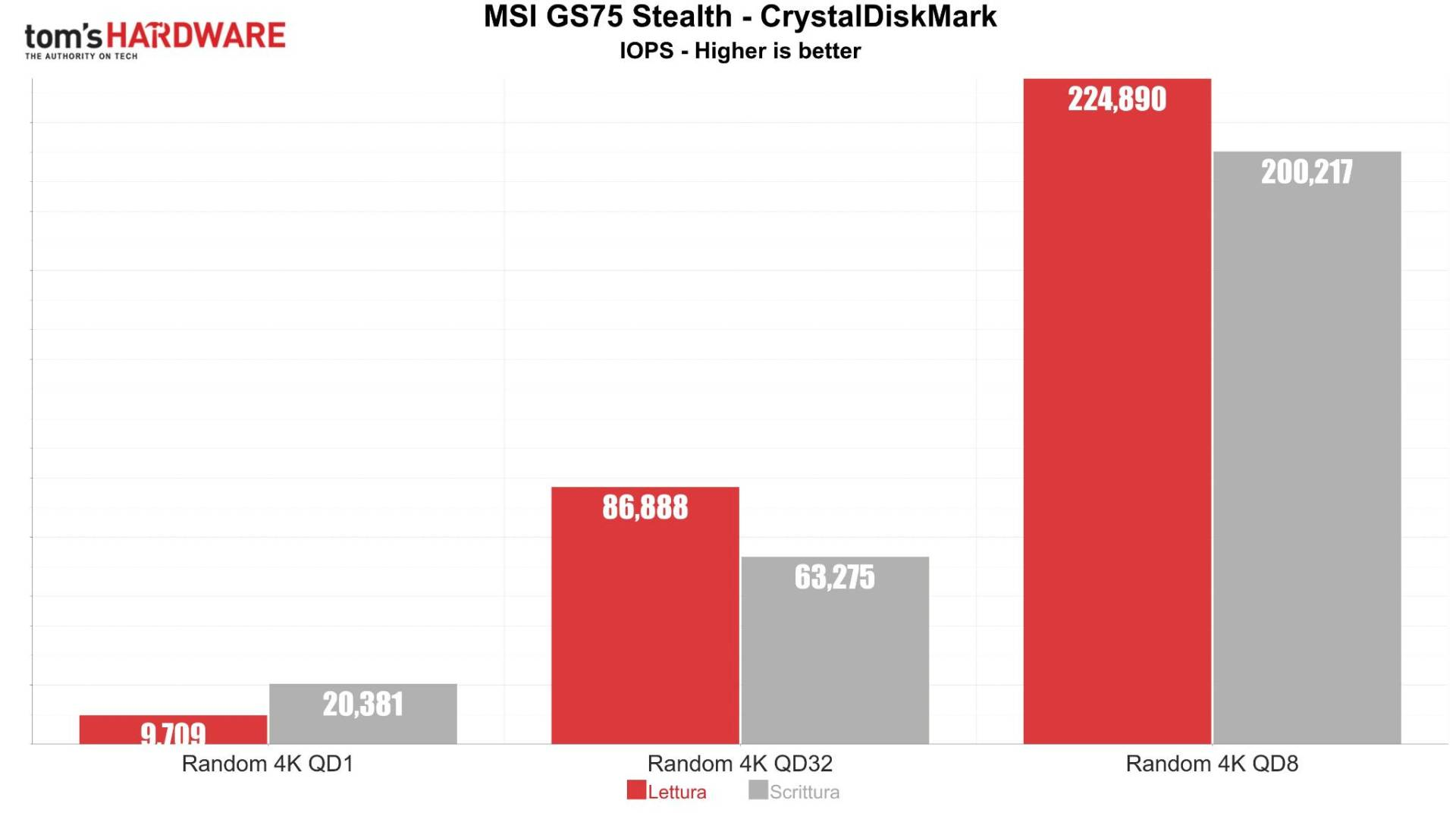 MSI GS75 Stealth CrystalDiskMark