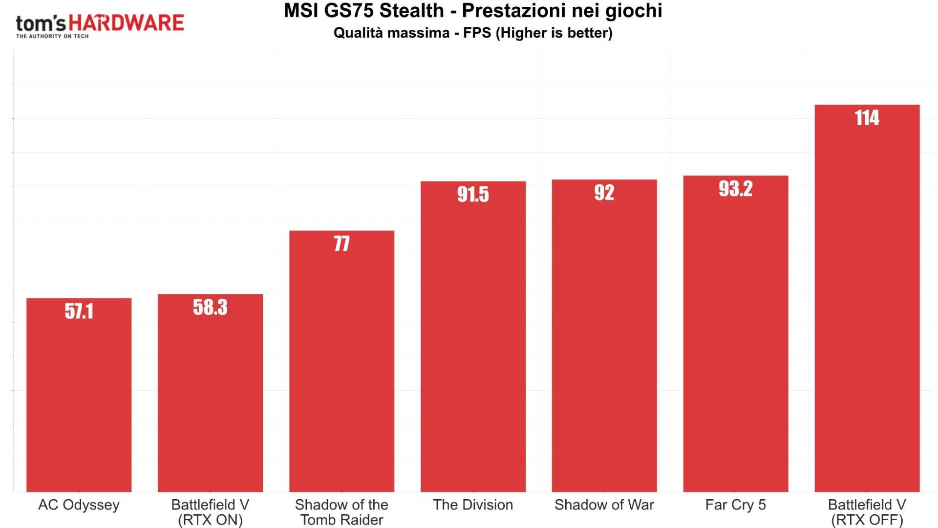 MSI GS75 Stealth Giochi