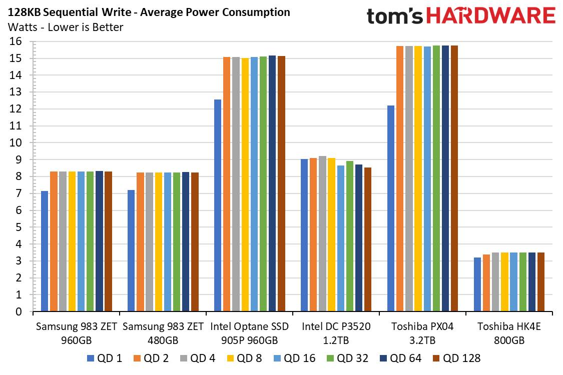 Consumi sequenziali 128KB
