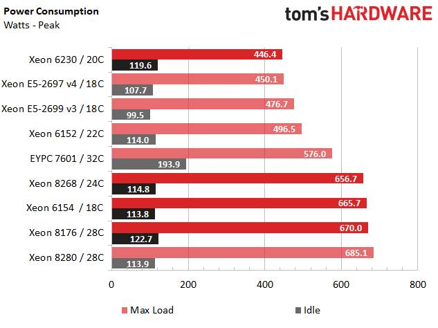 Intel Xeon Cascade Lake consumi max e idle