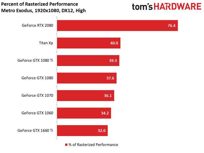 Metro Exodus Full HD percentuale DXR on vs off