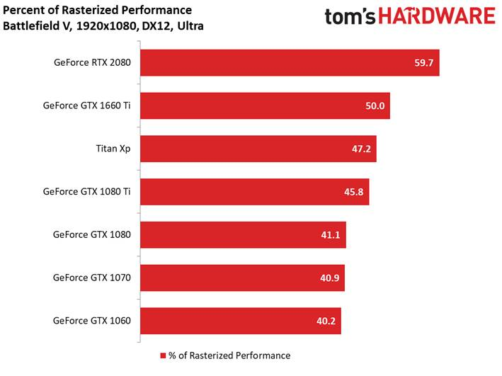 Percentuale DXR on vs off Full HD